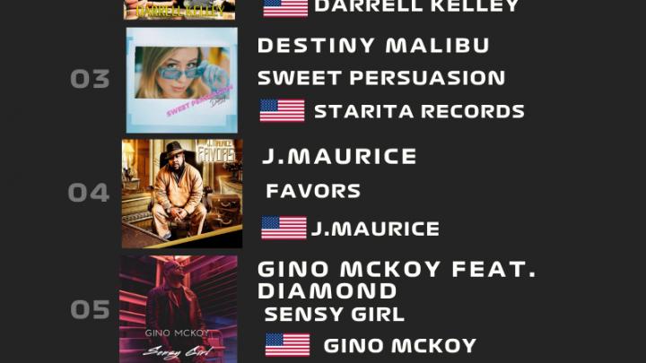 Fuori la seconda Euro Indie Music Chart di Marzo