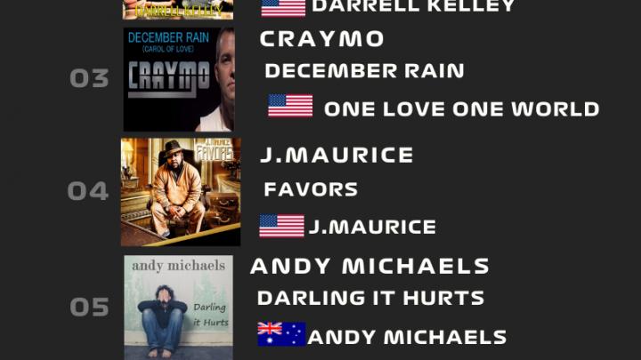 Fuori la terza Euro Indie Music Chart di Marzo